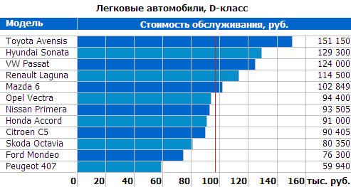самые недорогие авто в обслуживании в россии